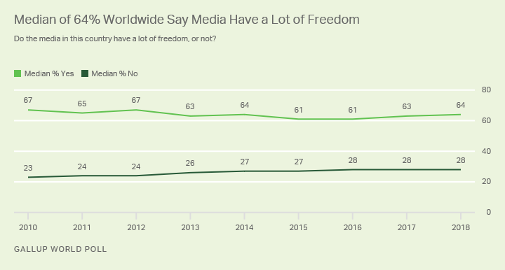 Alt text: Line graph. Nearly two in three worldwide see media having a lot of freedom.
