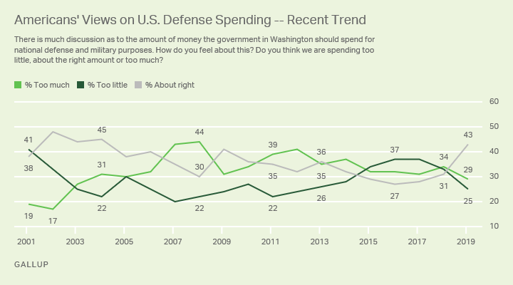 Line graph. Americans' perceptions of the level of U.S. defense spending since 2001.