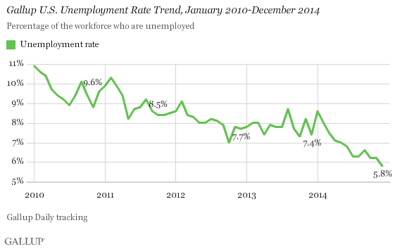 Gallup's U.S. Unemployment Rate Trend