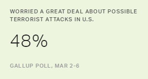 Worry About Terror Attacks in U.S. High, but Not Top Concern
