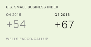 U.S. Small-Business Owners Grow More Optimistic