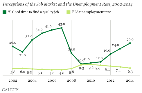 Perceptions of the Job Market and the Unemployment Rate, 2002-2014