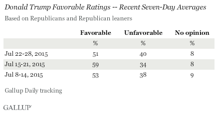 Donald Trump Favorable Ratings -- Recent Seven-Day Averages