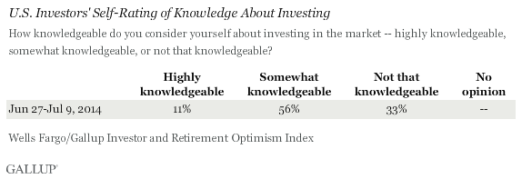 U.S. Investors' Self-Rating of Knowledge About Investing, June-July 2014