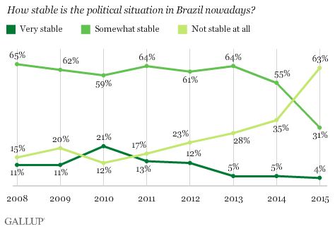 How stable is the political situation in Brazil nowadays?