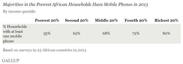 Majorities in the Poorest African Households Have Mobile Phones in 2013