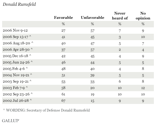 Favorability Ratings of Donald Rumsfeld