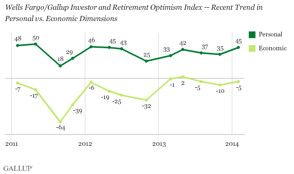 Wells Fargo/Gallup Investor and Retirement Optimism Index -- Recent Trend in Personal vs. Economic Dimensions