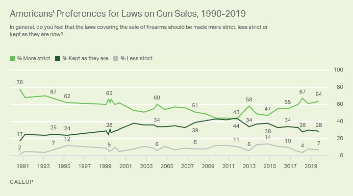 Line graph. Americans' preferences for gun sales laws since 1991, currently 64% want them to be made more strict.