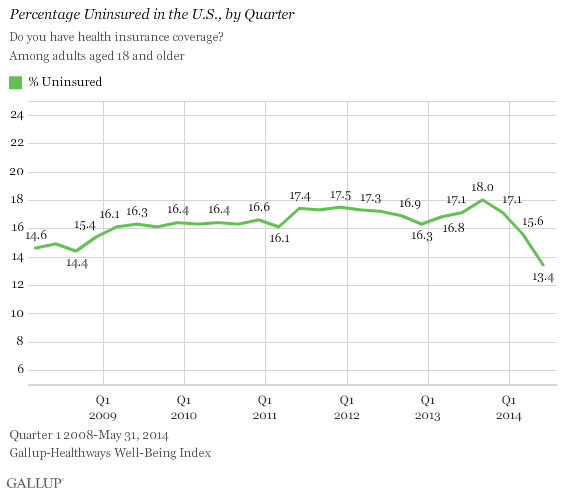 jqvssymz80sqrusry syzg Uninsured Rate Holds Steady at 13.4%