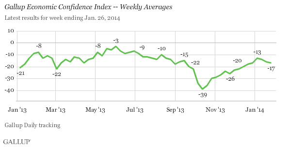 Gallup Economic Confidence Index -- Weekly Averages, 2013-14