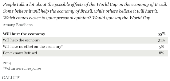 People talk a lot about the possible effects of the World Cup on the economy of Brazil. Some believe it will help the economy of Brazil, while others believe it will hurt it. Which comes closer to your personal opinion? Would you say the World Cup ...