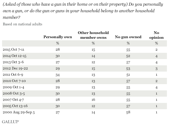 Trend: Do you personally own a gun, or do the gun or guns in your household belong to another household member?