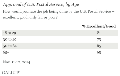 Americans' Ratings of Postal Service, by Age