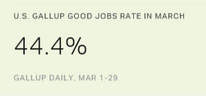 U.S. Gallup Good Jobs Rate 44.4% in March 2016