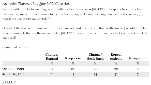 Combined Trend: Attitudes Toward the Affordable Care Act