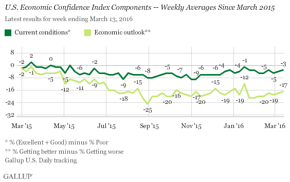 U.S. Economic Confidence Index Components -- Weekly Averages Since March 2015