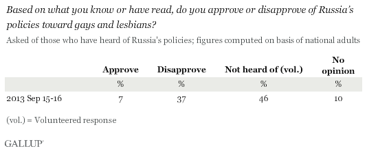 Based on what you know or have read, do you approve or disapprove of Russia's policies toward gays and lesbians?