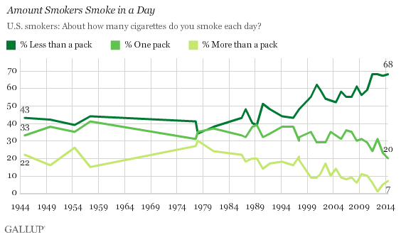 Trend: Amount Smokers Smoke in a Day