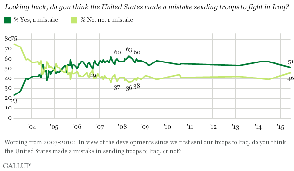 Trend: Looking back, do you think the United States made a mistake sending troops to fight in Iraq?