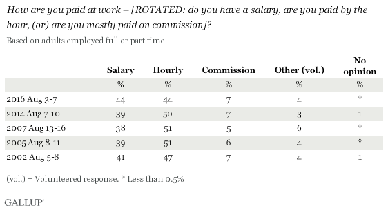 Trend: How are you paid at work -- do you have a salary, are you paid by the hour, or are you mostly paid on commission?