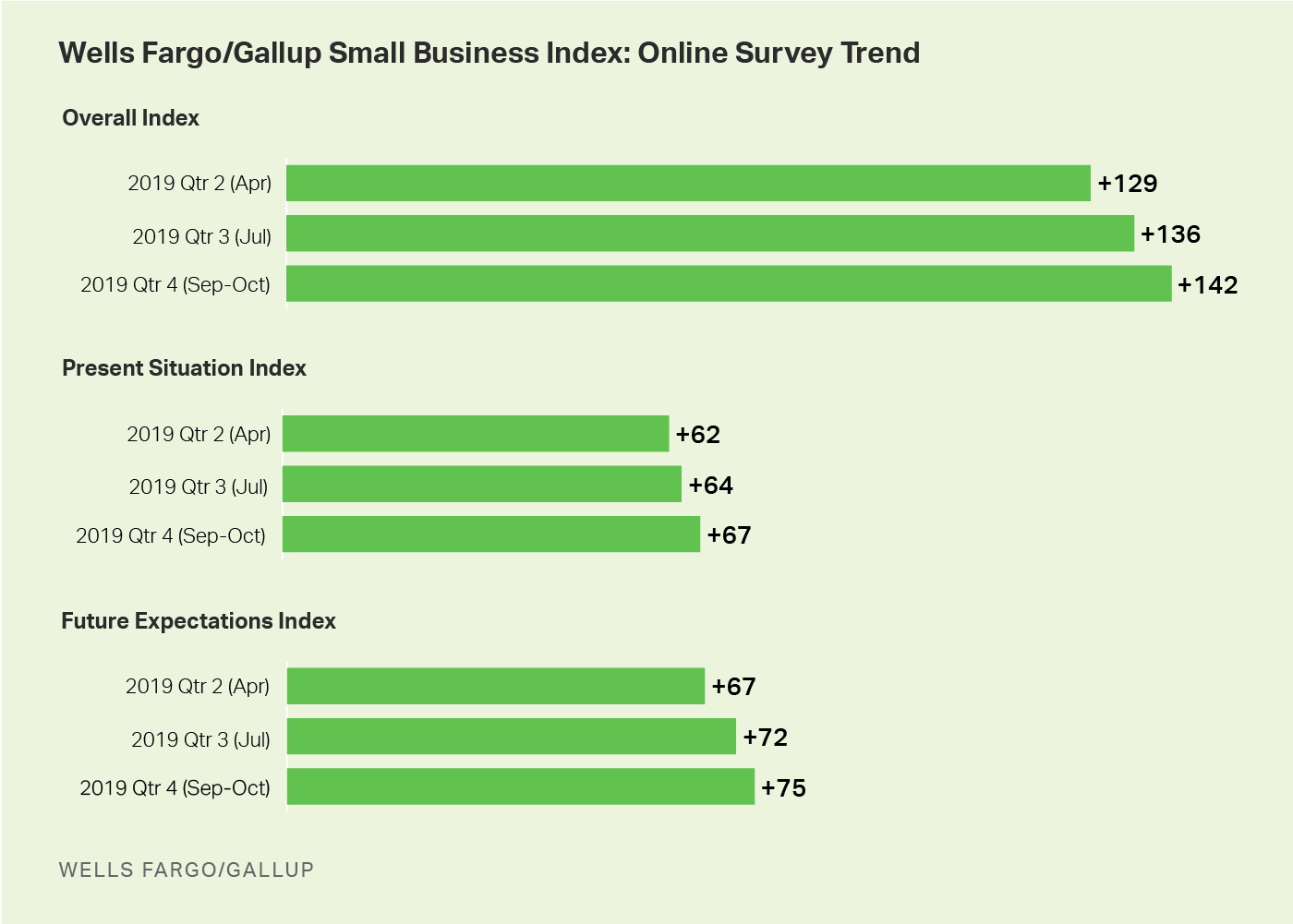 Bar graphs. American small business owners' views of their current and future situations.