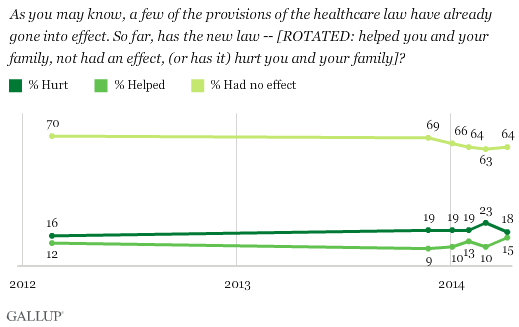 so far how has new healthcare law affected you and your family