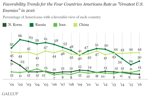 "Favorability Trends for the Four Countries Americans Rate as ""Greatest U.S. Enemies"" in 2016"