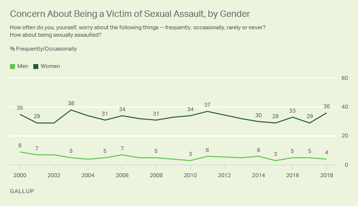 Line graph showing frequency of worry about sexual assault among men and women, 2000 to present.