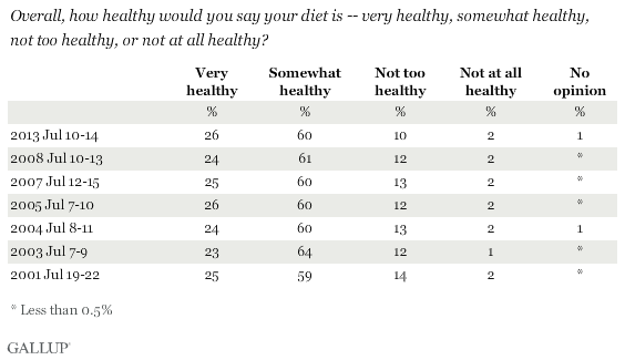 Trend: Overall, how healthy would you say your diet is -- very healthy, somewhat healthy, not too healthy, or not at all healthy?