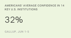 Americans' Confidence in Institutions Stays Low