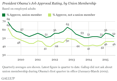 Trend: President Obama's Job Approval Rating, by Union Membership