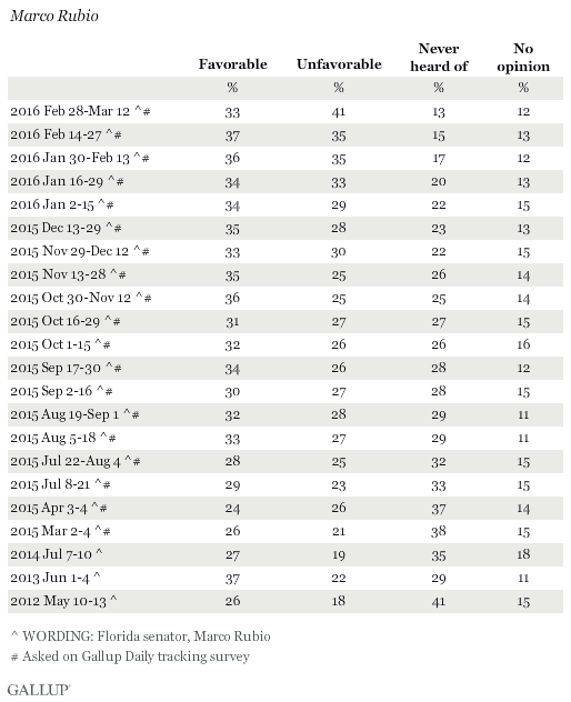 Favorability Ratings of Marco Rubio