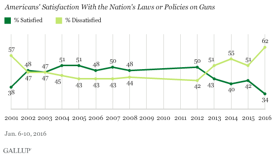 Americans' Satisfaction With the Nation's Laws or Policies on Guns