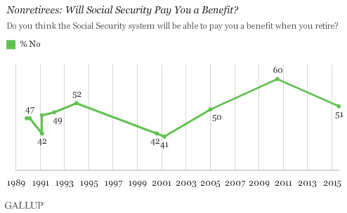 Nonretirees: Will Social Security Pay You a Benefit?