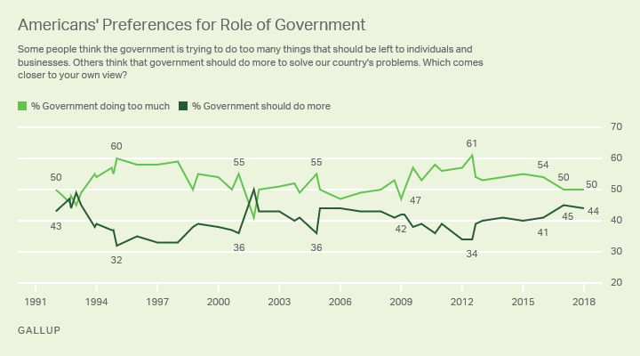 Line graph. Half of Americans continue to say the government is doing too much, while 44% say it should do more.