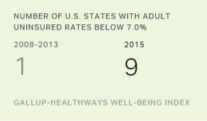 Number of States With Adult Uninsured Rates Below 7.0%, 2008-2013 vs. 2015