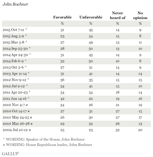 Favorability Ratings of John Boehner