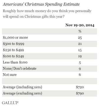 Americans' Projected Holiday Spending Up Slightly From 2013