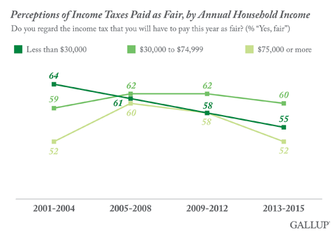 Perceptions of Income Taxes Paid as Fair, by Annual Household Income