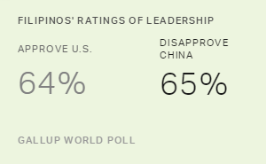 Filipinos Give China's Leadership Low Approval