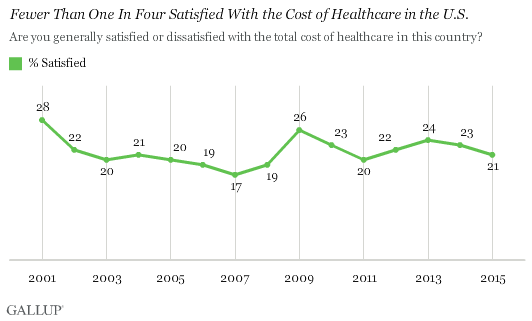 Fewer Than One In Four Satisfied With the Cost of Healthcare in the U.S.