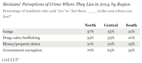 Perception of Gangs and Drug Trafficking in 2014 by Region