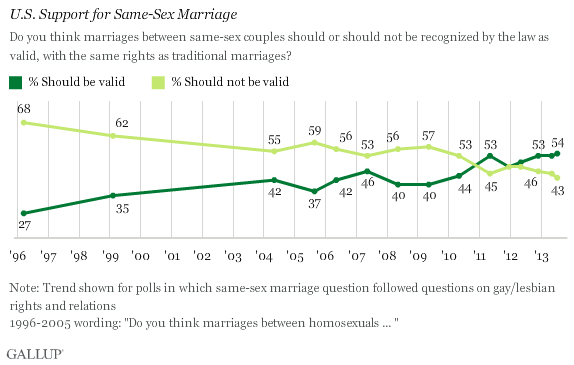 ​Poll: Americans' views on same-sex marriage