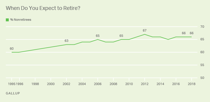 When Americans Expect to Retire.