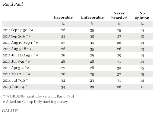 Favorability Ratings of Ron Paul