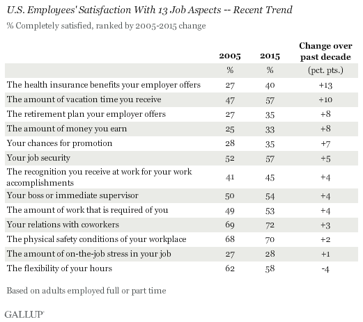 U.S. Employees' Satisfaction With 13 Job Aspects -- Recent Trend