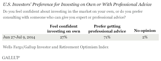 U.S. Investors' Preference for Investing on Own or With Professional Advice, June-July 2014