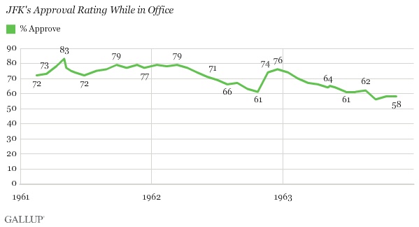 Trend: JFK's Approval Rating While in Office