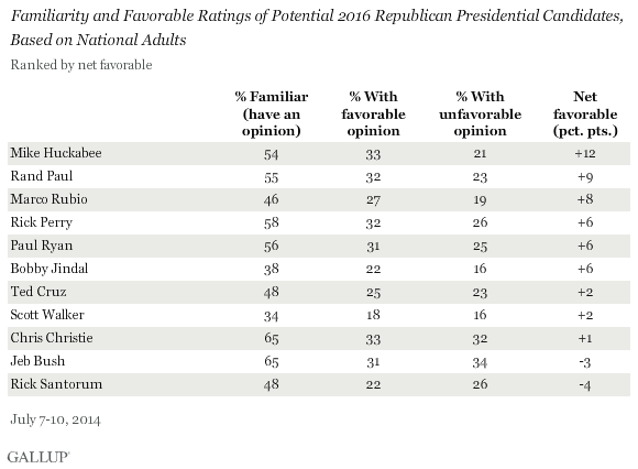 Potential Republican 2016 Presidential Candidates Favorability and Familiarity Ratings